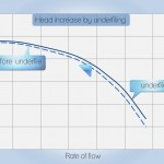 Underfile Performance Curve Chart